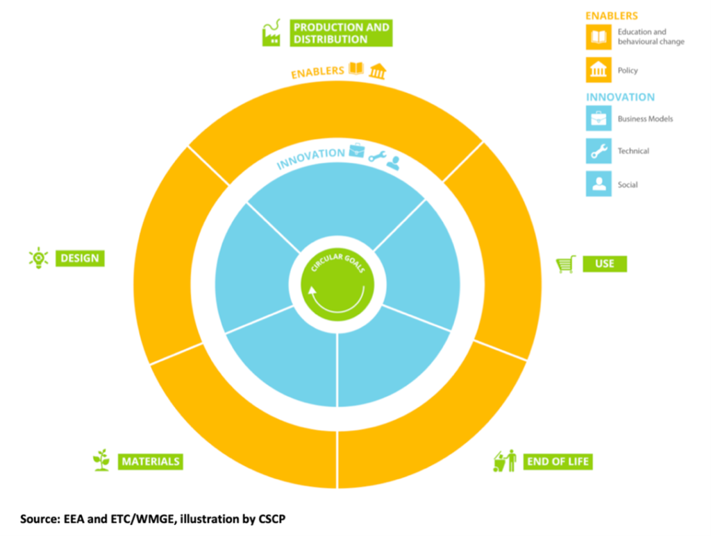 Chart, sunburst chart  Description automatically generated